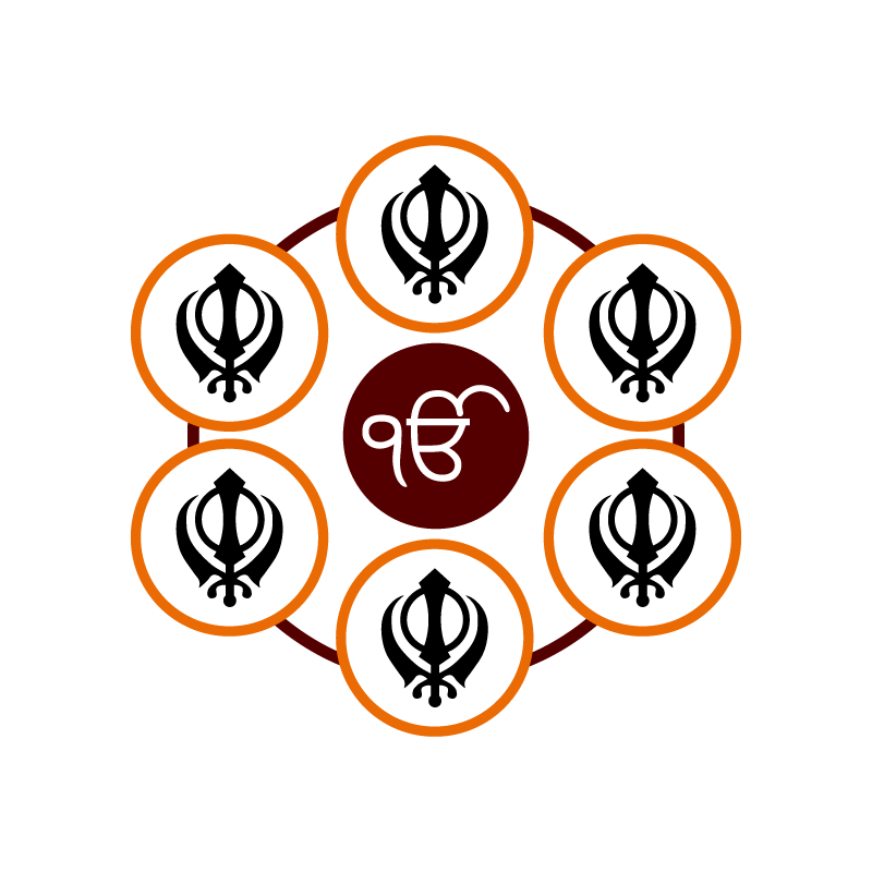 Network of Sikh Organisations